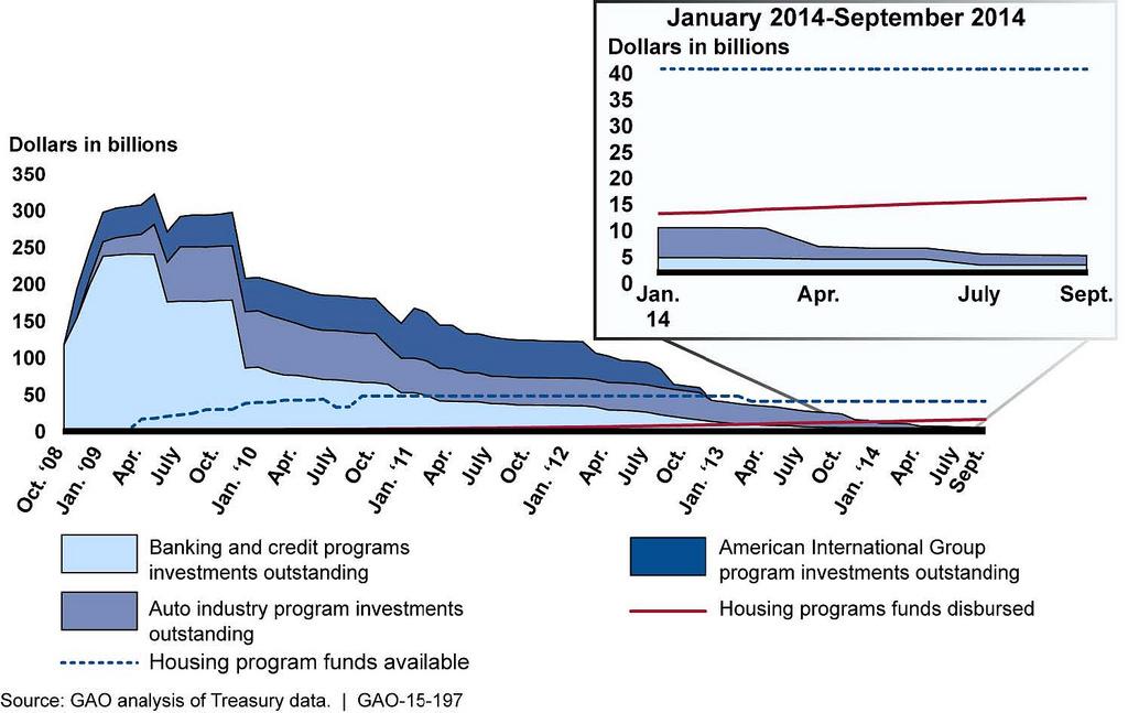 TARP-Programm: Keine Lösung für Existenzprobleme kleiner US-Banken
